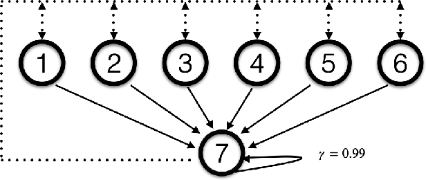 Figure 4 for Breaking the Deadly Triad with a Target Network