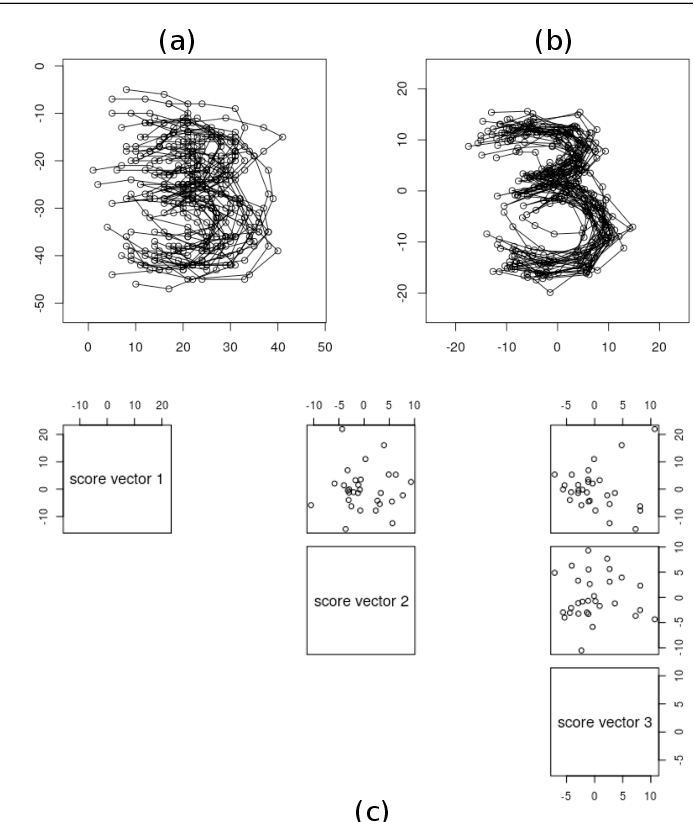 Figure 1 for Non-Euclidean Analysis of Joint Variations in Multi-Object Shapes
