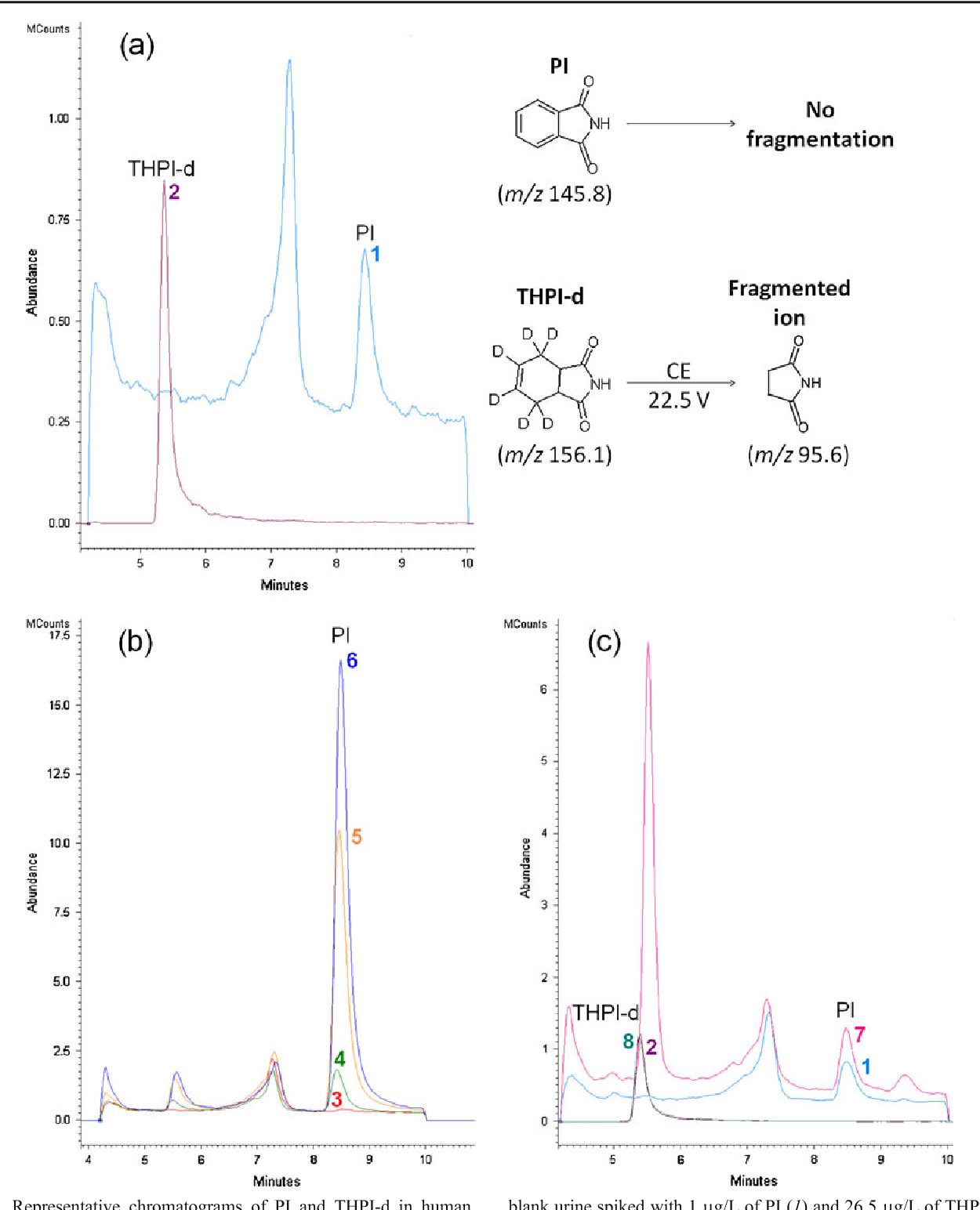 Figure 3 from Liquid chromatography-tandem mass spectrometry (LC