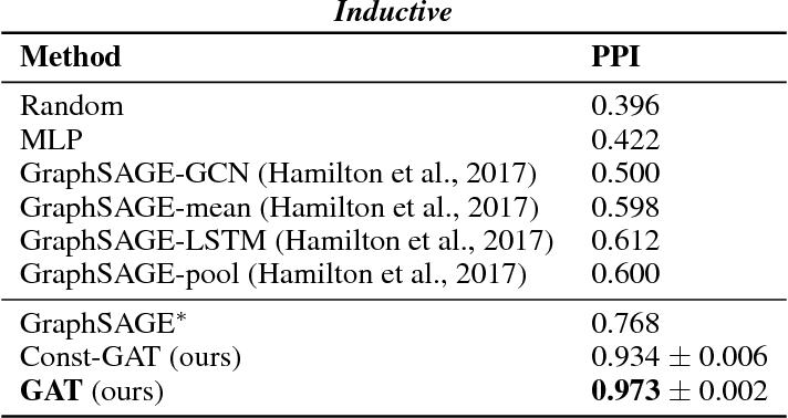 PDF] Graph Attention Networks - Semantic Scholar