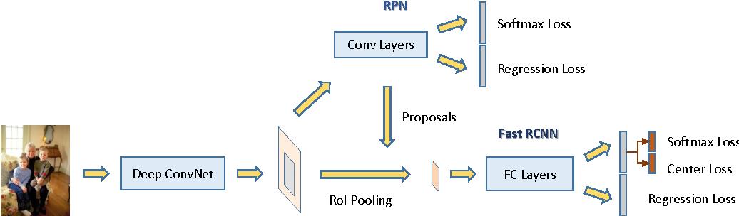 Figure 2 for Face R-CNN