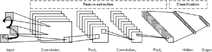 Figure 1 for Evolving Deep Convolutional Neural Networks by Variable-length Particle Swarm Optimization for Image Classification