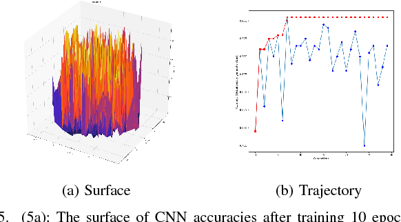 Figure 3 for Evolving Deep Convolutional Neural Networks by Variable-length Particle Swarm Optimization for Image Classification