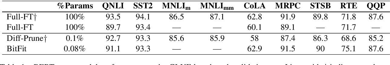 Figure 1 for BitFit: Simple Parameter-efficient Fine-tuning for Transformer-based Masked Language-models