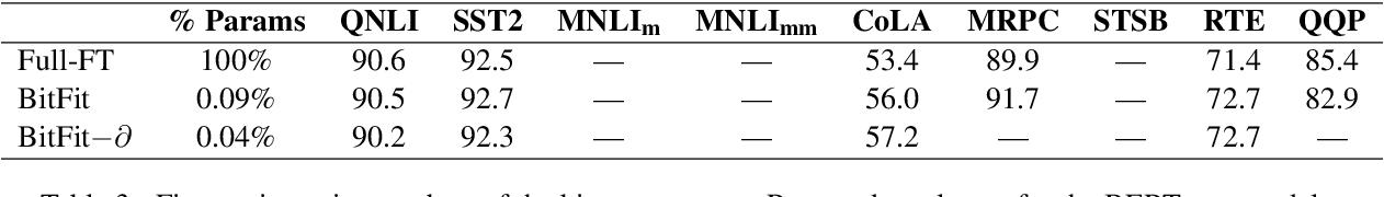 Figure 3 for BitFit: Simple Parameter-efficient Fine-tuning for Transformer-based Masked Language-models