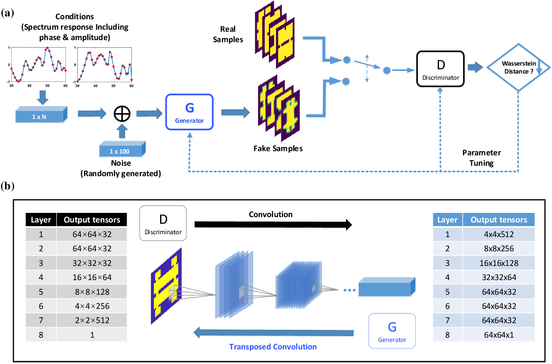 Figure 1 for Generative Multi-Functional Meta-Atom and Metasurface Design Networks