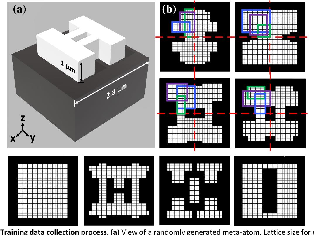 Figure 3 for Generative Multi-Functional Meta-Atom and Metasurface Design Networks