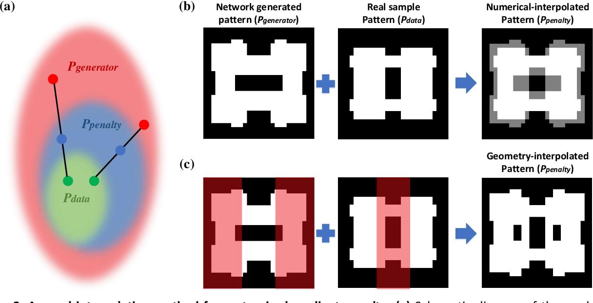 Figure 4 for Generative Multi-Functional Meta-Atom and Metasurface Design Networks
