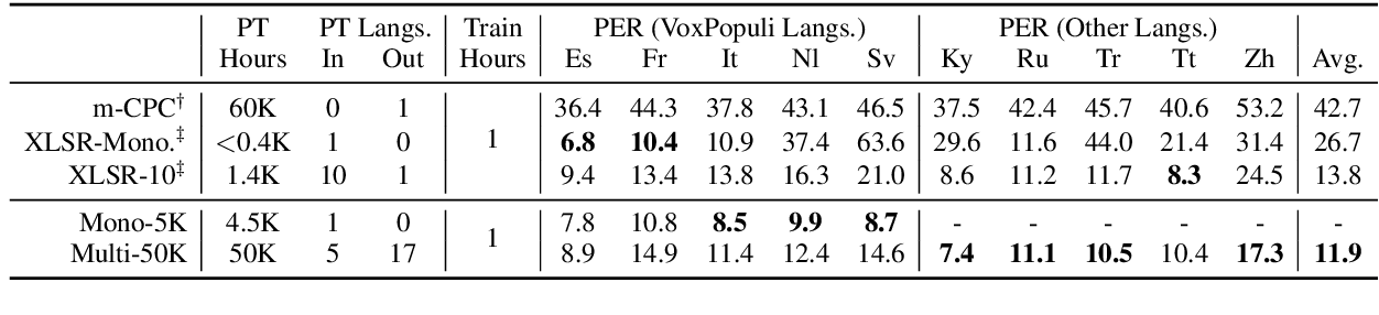Figure 4 for VoxPopuli: A Large-Scale Multilingual Speech Corpus for Representation Learning, Semi-Supervised Learning and Interpretation