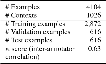 Figure 1 for Towards an Automatic Turing Test: Learning to Evaluate Dialogue Responses