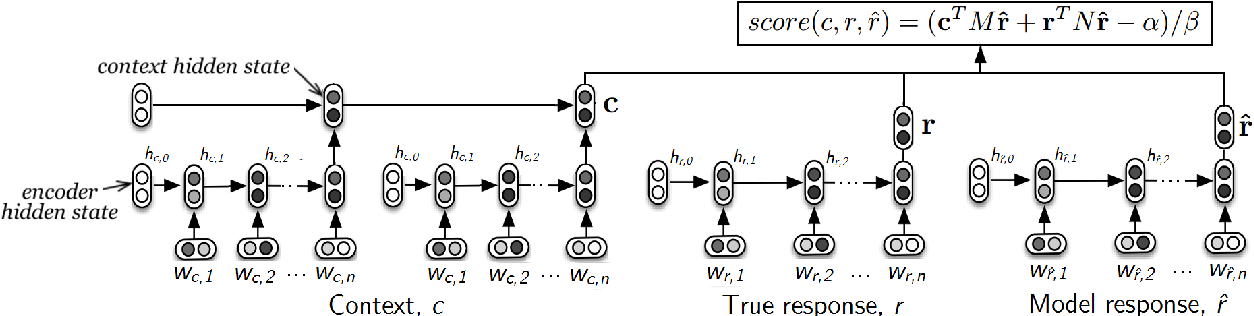 Figure 2 for Towards an Automatic Turing Test: Learning to Evaluate Dialogue Responses