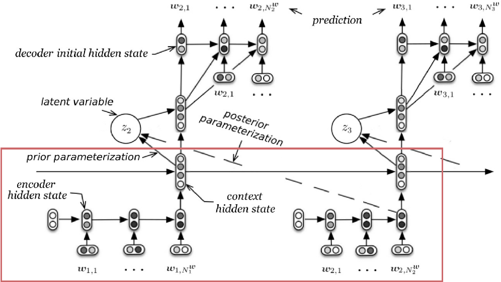 Figure 4 for Towards an Automatic Turing Test: Learning to Evaluate Dialogue Responses
