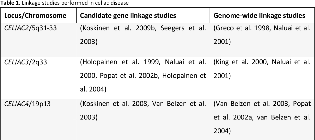PDF] Interplay of genetic and environmental triggers in