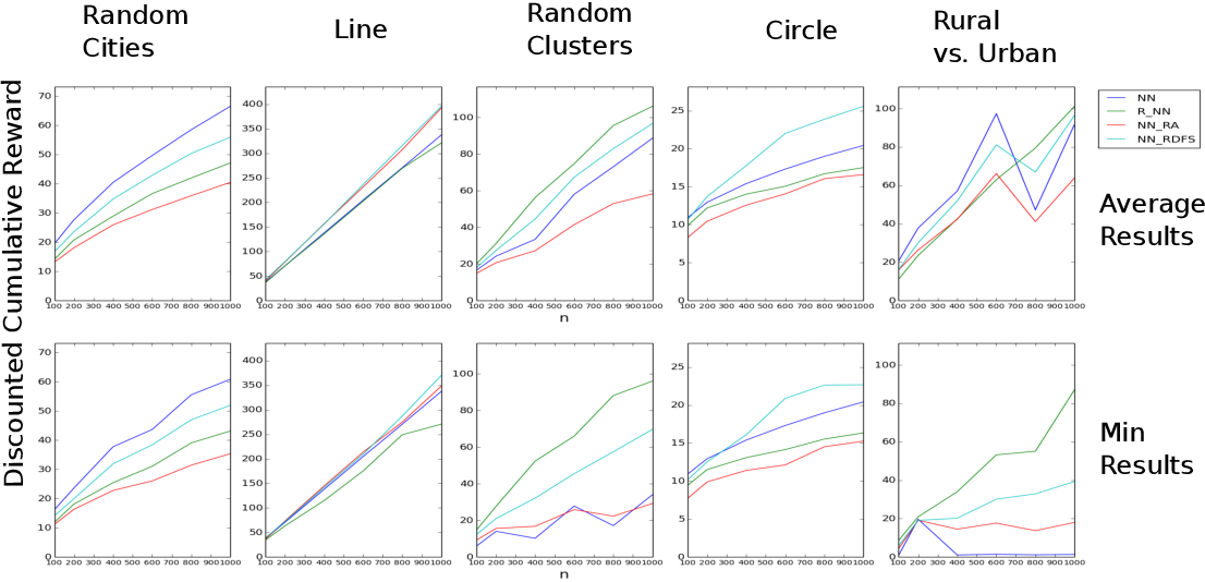 Figure 3 for Planning in Hierarchical Reinforcement Learning: Guarantees for Using Local Policies