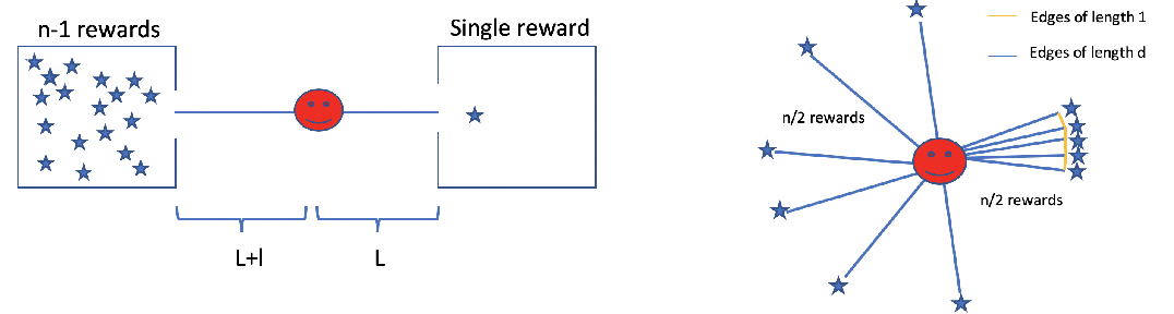 Figure 1 for Planning in Hierarchical Reinforcement Learning: Guarantees for Using Local Policies