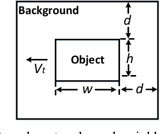 Figure 3 for Visual Cue Integration for Small Target Motion Detection in Natural Cluttered Backgrounds