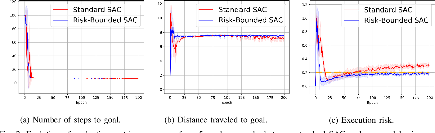 Figure 2 for Risk Conditioned Neural Motion Planning