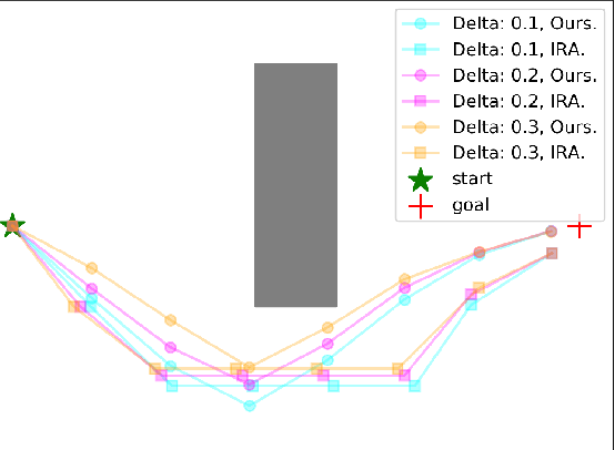 Figure 3 for Risk Conditioned Neural Motion Planning