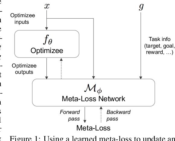 Figure 1 for Meta-Learning via Learned Loss