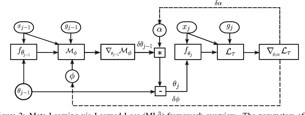 Figure 2 for Meta-Learning via Learned Loss