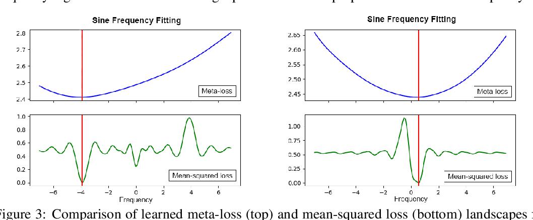 Figure 3 for Meta-Learning via Learned Loss
