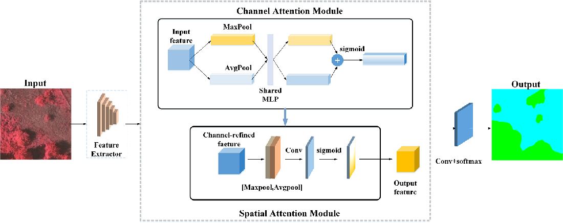 Figure 1 for SCAttNet: Semantic Segmentation Network with Spatial and Channel Attention Mechanism for High-Resolution Remote Sensing Images