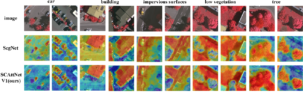 Figure 3 for SCAttNet: Semantic Segmentation Network with Spatial and Channel Attention Mechanism for High-Resolution Remote Sensing Images