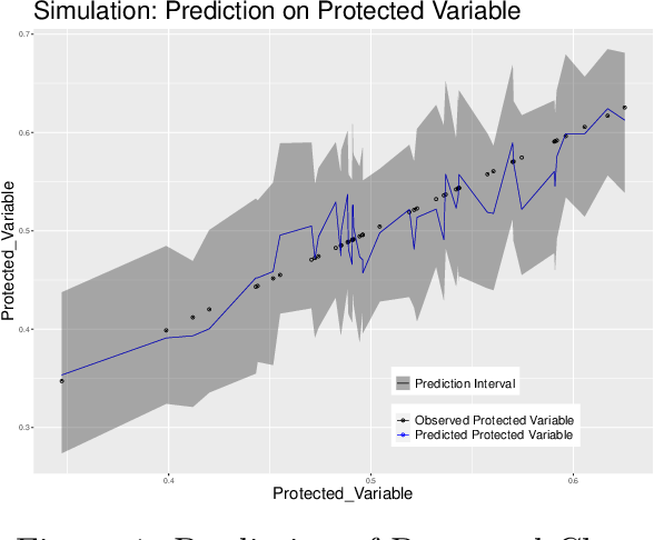 Figure 1 for Unaware Fairness: Hierarchical Random Forest for Protected Classes