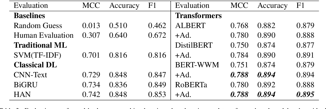 Figure 4 for Generating Plausible Counterfactual Explanations for Deep Transformers in Financial Text Classification