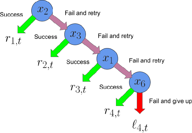 Figure 1 for On Learning to Rank Long Sequences with Contextual Bandits
