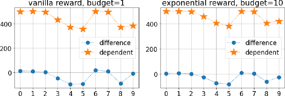 Figure 4 for On Learning to Rank Long Sequences with Contextual Bandits