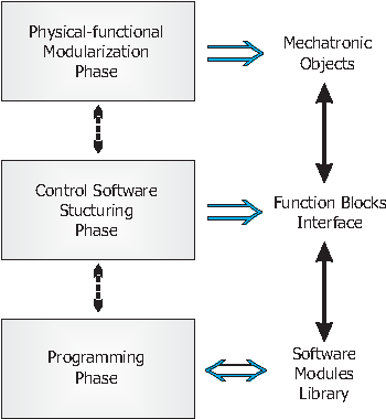 Figure 1 from PLC object-oriented programming using IEC61131-3 norm