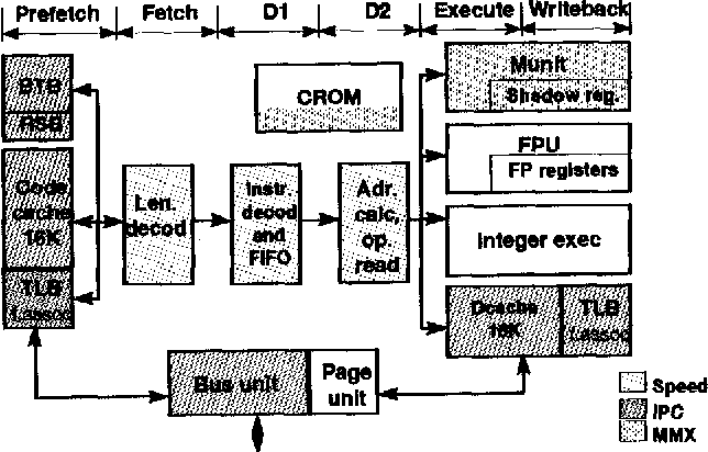 figure 1 from the pentium r processor with mmx sup tm technology rh semanticscholar org