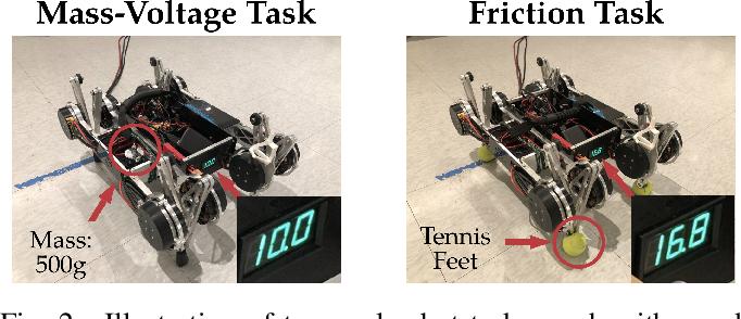 Figure 2 for Rapidly Adaptable Legged Robots via Evolutionary Meta-Learning