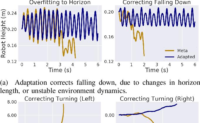 Figure 4 for Rapidly Adaptable Legged Robots via Evolutionary Meta-Learning