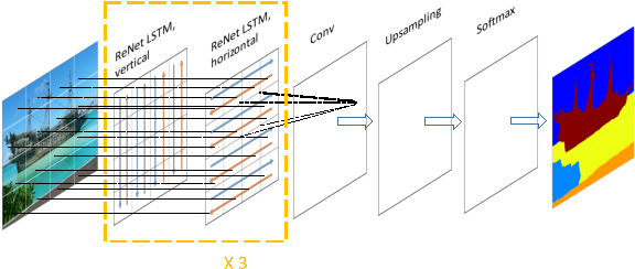 Figure 1 for Combining the Best of Convolutional Layers and Recurrent Layers: A Hybrid Network for Semantic Segmentation