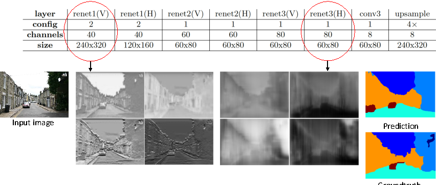 Figure 3 for Combining the Best of Convolutional Layers and Recurrent Layers: A Hybrid Network for Semantic Segmentation