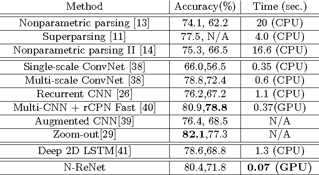 Figure 2 for Combining the Best of Convolutional Layers and Recurrent Layers: A Hybrid Network for Semantic Segmentation