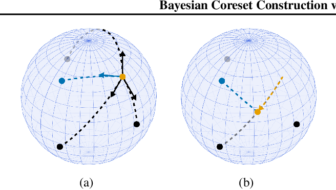 Figure 2 for Bayesian Coreset Construction via Greedy Iterative Geodesic Ascent