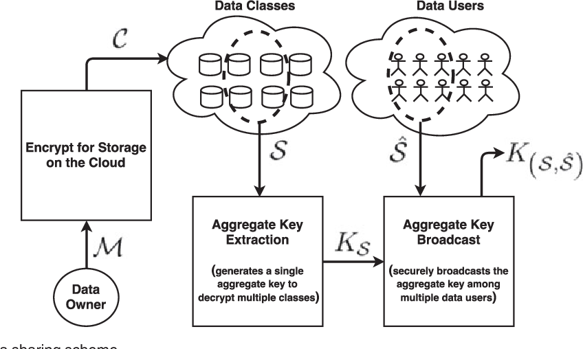 Provably secure key aggregate cryptosystems with broadcast aggregate figure 1 ccuart Images