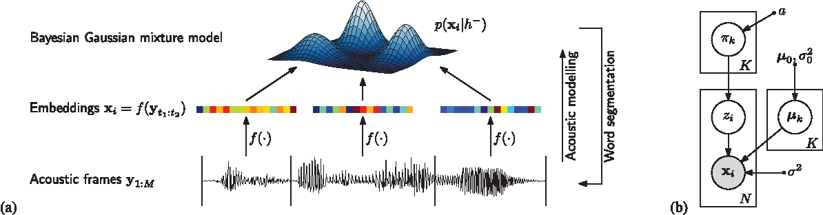 Figure 1 for Unsupervised word segmentation and lexicon discovery using acoustic word embeddings