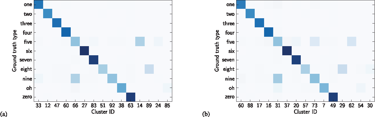 Figure 3 for Unsupervised word segmentation and lexicon discovery using acoustic word embeddings