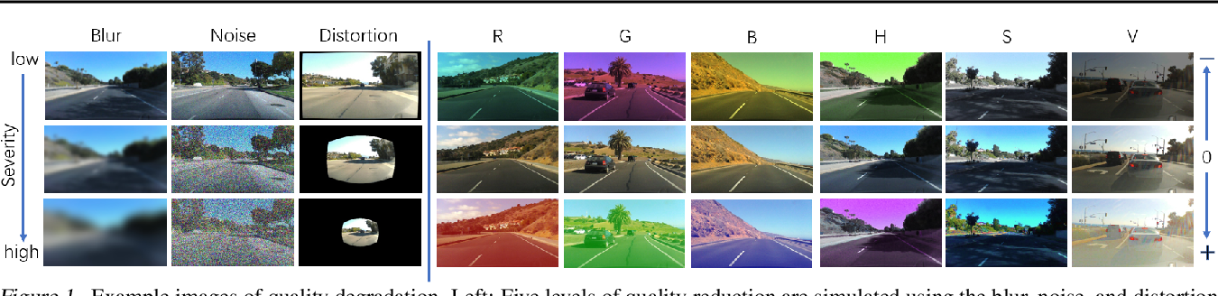Figure 1 for Improving Robustness of Learning-based Autonomous Steering Using Adversarial Images