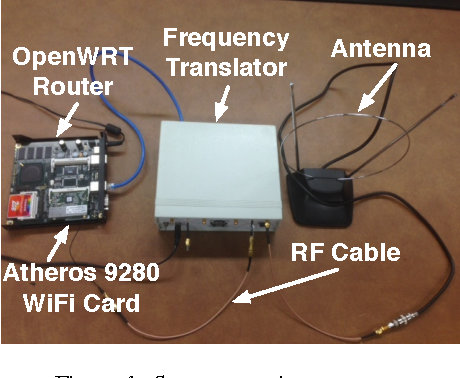 Figure 7 from A Wireless Spectrum Analyzer in Your Pocket