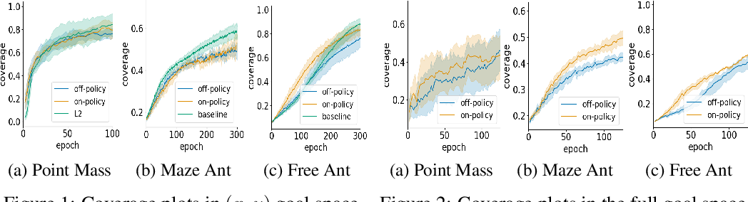 Figure 1 for Self-supervised Learning of Distance Functions for Goal-Conditioned Reinforcement Learning
