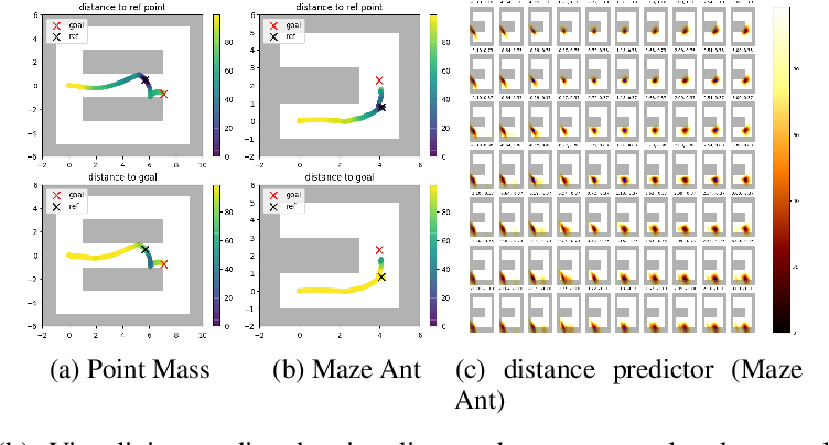 Figure 2 for Self-supervised Learning of Distance Functions for Goal-Conditioned Reinforcement Learning