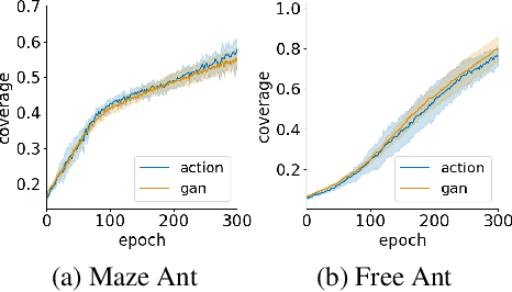 Figure 4 for Self-supervised Learning of Distance Functions for Goal-Conditioned Reinforcement Learning