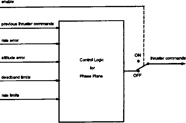 control wiring diagram software figure 3 from n 94 36495       applying formal methods and  figure 3 from n 94 36495