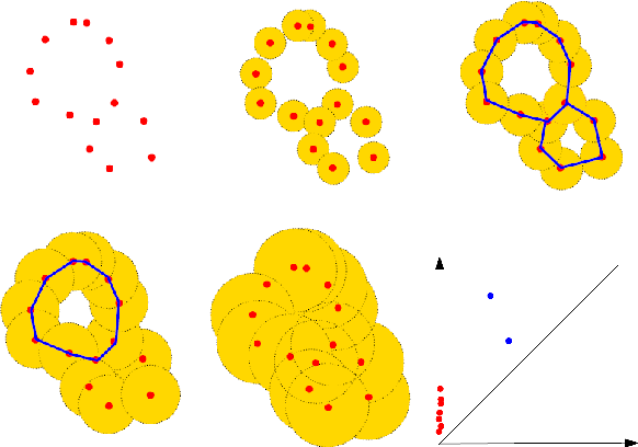 Figure 1 for ATOL: Automatic Topologically-Oriented Learning
