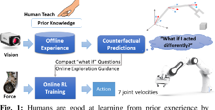 Figure 1 for Offline Learning of Counterfactual Perception as Prediction for Real-World Robotic Reinforcement Learning
